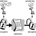 Your PGP Key? Make Sure It's Up to Date